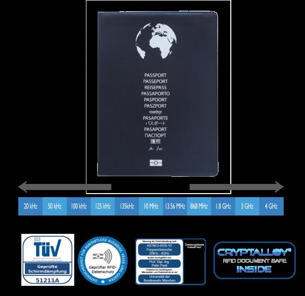 RFID/NFC Reisepassschutzhülle plus 2 Kartenfächer Kunststoff für kontaktlose Pässe, EU, Schweiz,